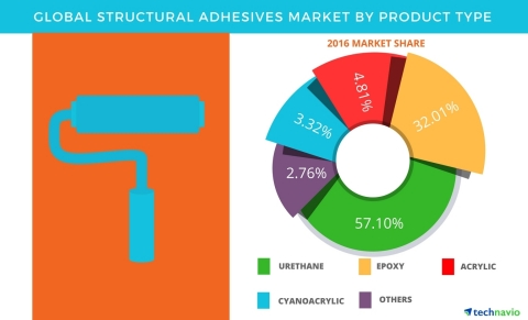 Technavio has published a new report on the global structural adhesives market from 2017-2021. (Graphic: Business Wire)