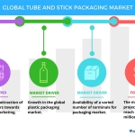 Top 3 Emerging Trends Impacting the Global Tube and Stick Packaging Market from 2017-2021: Technavio