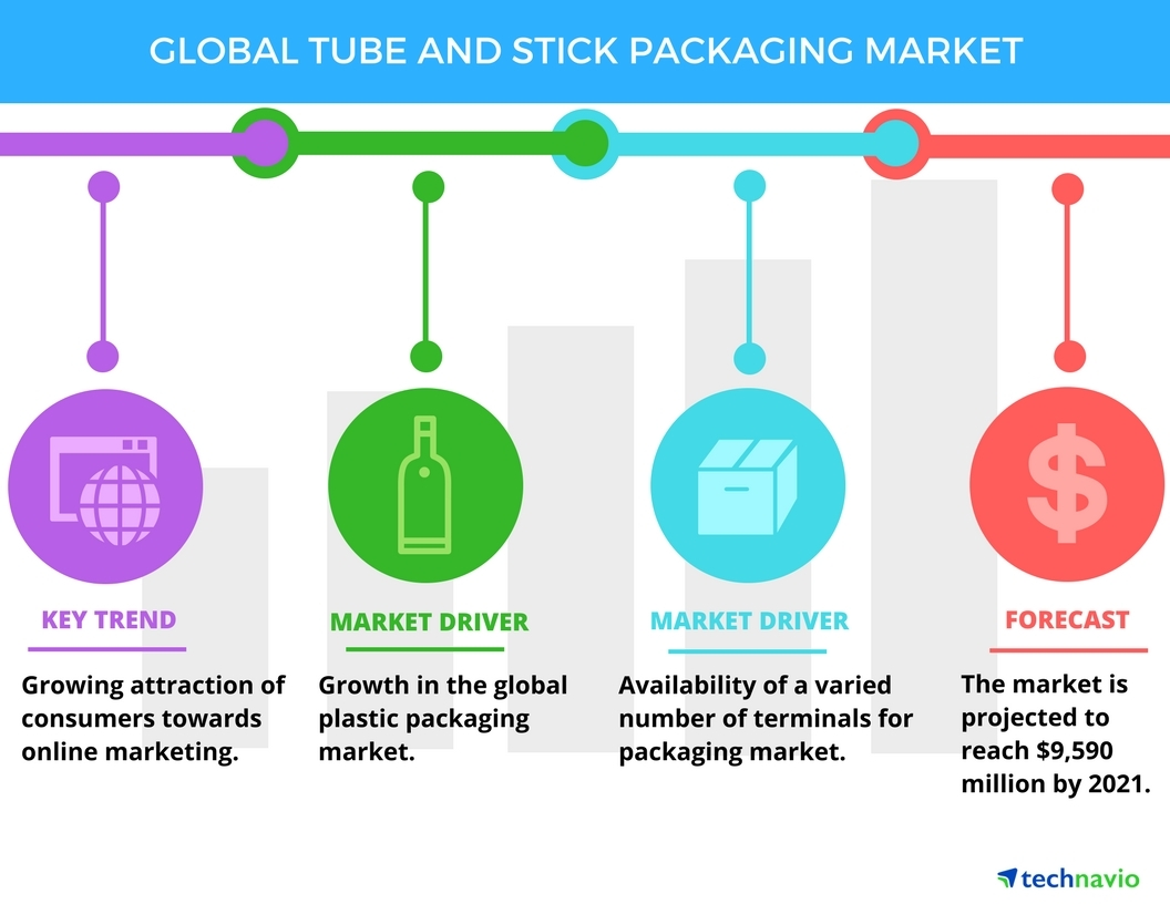 Technavio has published a new report on the global tube and stick packaging market from 2017-2021. (Graphic: Business Wire)