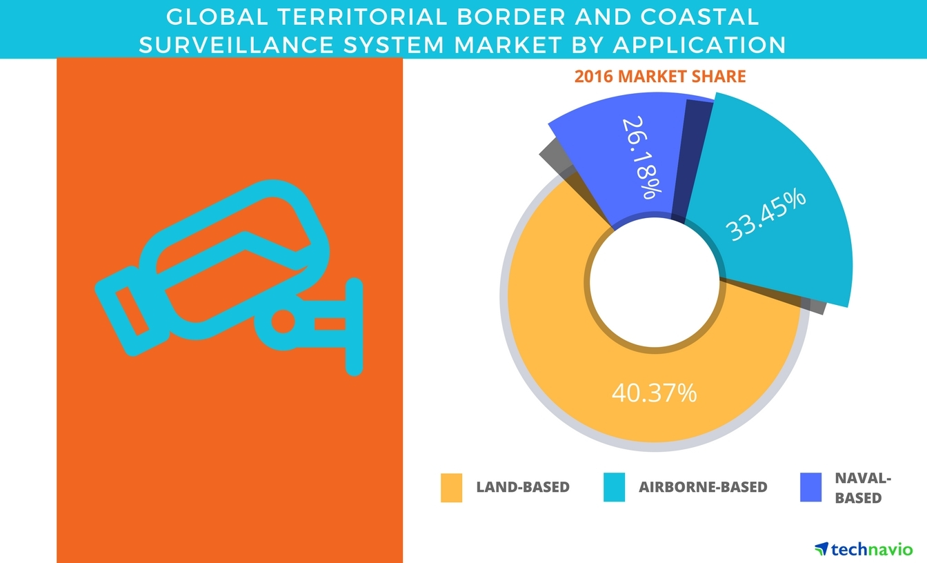 Technavio has published a new report on the global territorial border and coastal surveillance system market from 2017-2021. (Graphic: Business Wire)