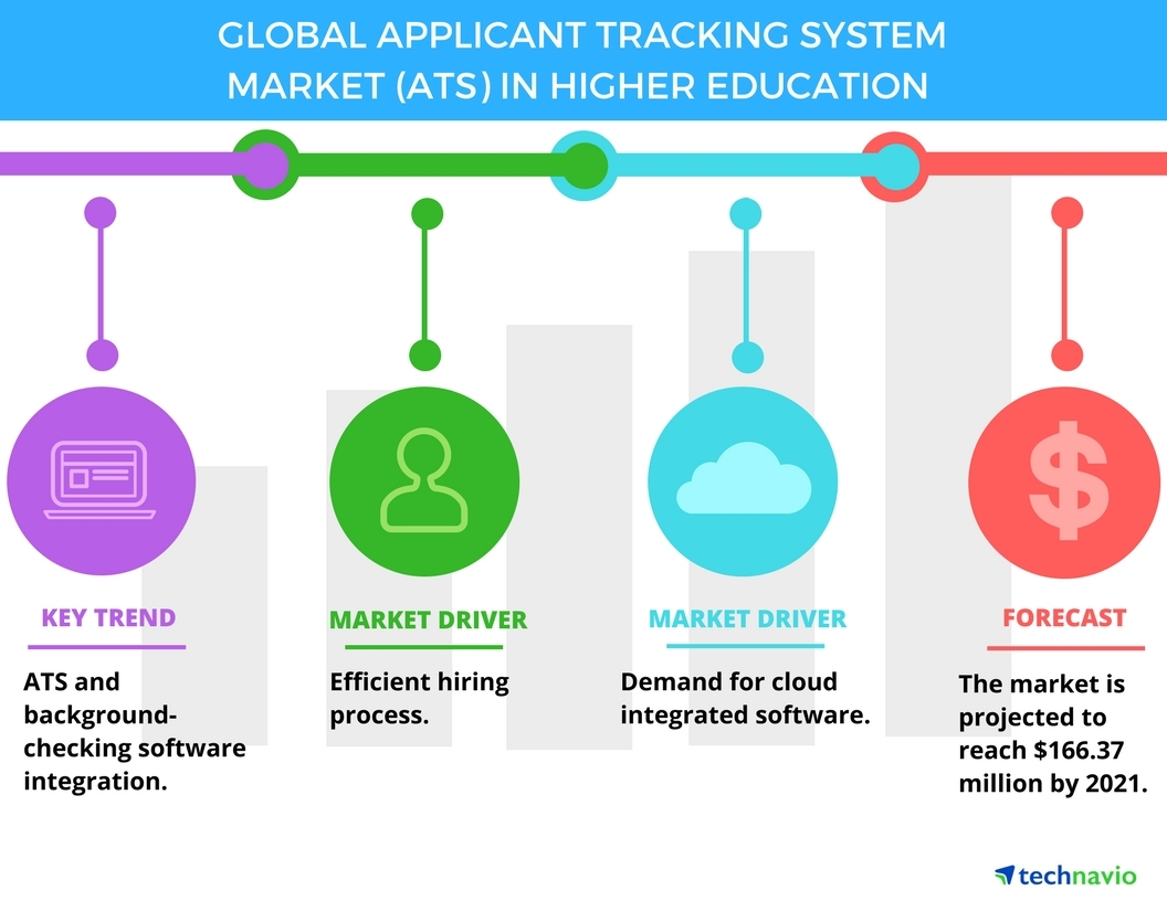 Technavio has published a new report on the global applicant tracking system market (ATS) in higher education from 2017-2021. (Graphic: Business Wire)