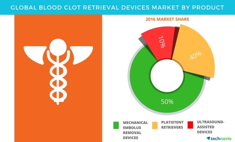 Technavio has published a new report on the global blood clot retrieval devices market from 2017-2021. (Graphic: Business Wire)