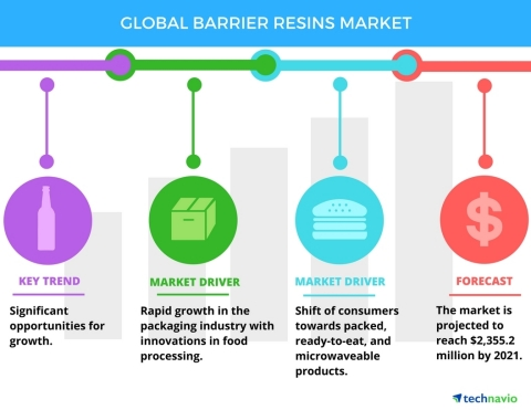 Technavio has published a new report on the global barrier resins market from 2017-2021. (Graphic: Business Wire)