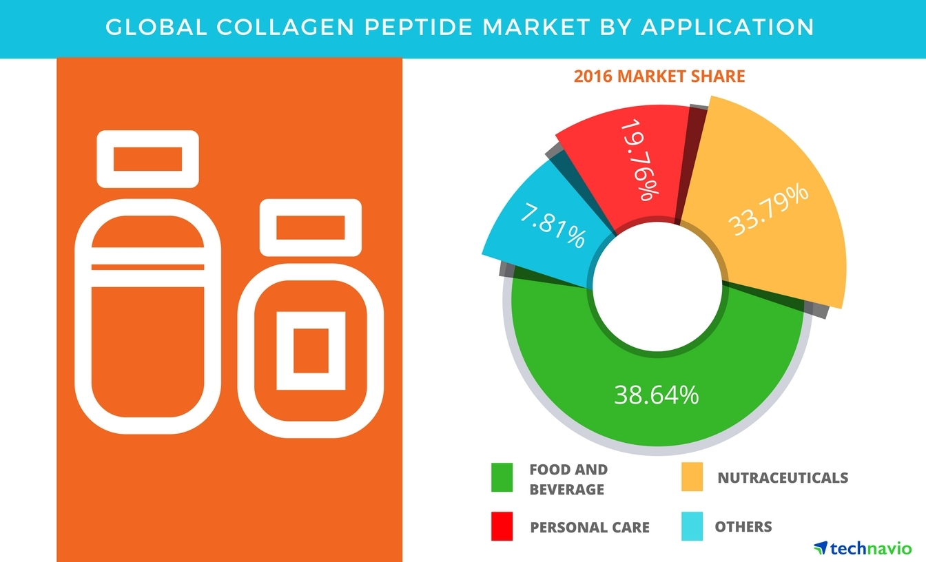 Technavio has published a new report on the global collagen peptide market from 2017-2021. (Graphic: Business Wire)