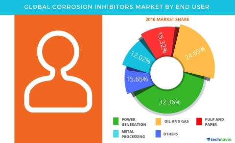 Technavio has published a new report on the global corrosion inhibitors market from 2017-2021. (Graphic: Business Wire)