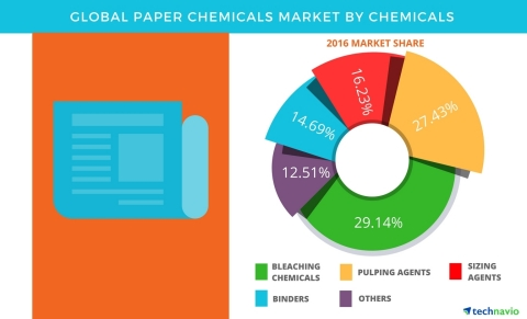 Technavio has published a new report on the global paper chemicals market from 2017-2021. (Graphic: Business Wire)