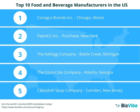 BizVibe Announces Their List of the Top 10 Food and Beverage Manufacturers in the US (Graphic: Business Wire)