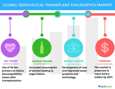 Technavio has published a new report on the global serological transplant diagnostics market from 2017-2021. (Graphic: Business Wire)