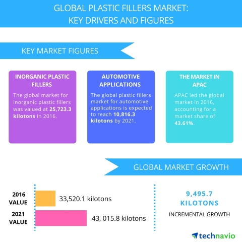 Technavio has published a new report on the global plastic fillers market from 2017-2021.