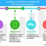 Top 5 Vendors in the Automotive Connected Car Platform