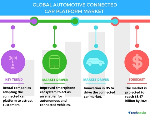 Technavio has published a new report on the global automotive connected car platform market from 2017-2021. (Graphic: Business Wire)