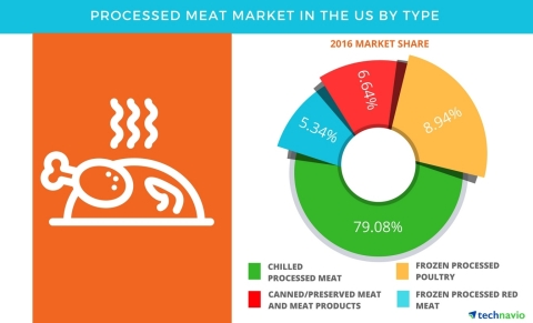 Technavio has published a new report on the processed meat market in the US from 2017-2021. (Graphic: Business Wire)
