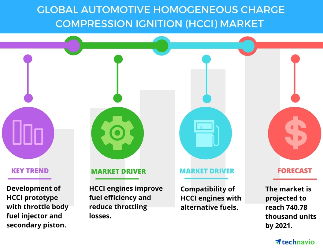 Technavio has published a new report on the global automotive homogenous charge compression ignition market from 2017-2021. (Photo: Business Wire)