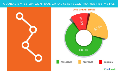 Technavio has announced the release of their Emission Control Catalysts Market report. (Graphic: Business Wire)