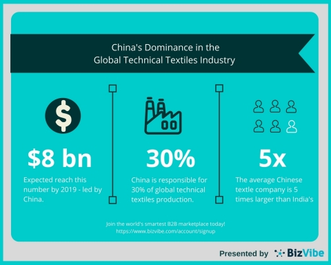 BizVibe: China Continues to Set the Standard for the Global Technical Textile Industry (Graphic: Business Wire)