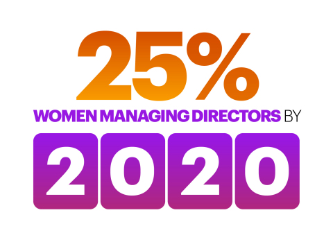 25 percent of managing directors will be women by 2020. (Graphic: Business Wire)