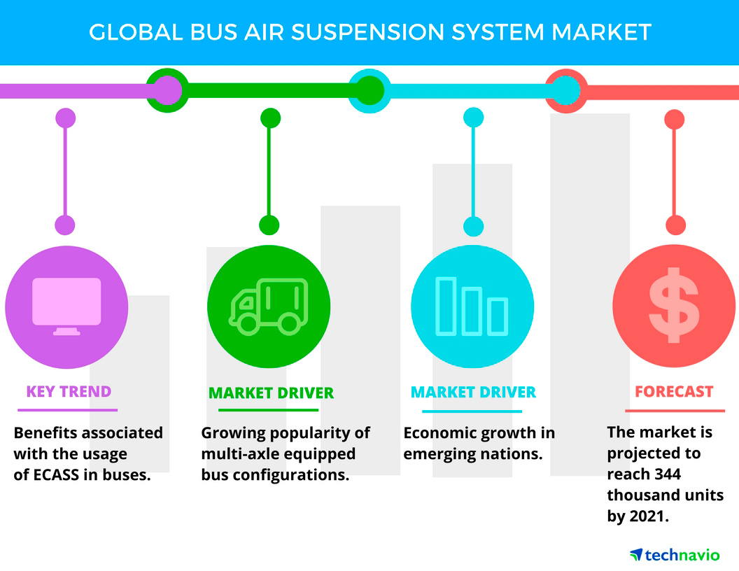 Technavio has published a new report on the global bus air suspension system market from 2017-2021. (Graphic: Business Wire)
