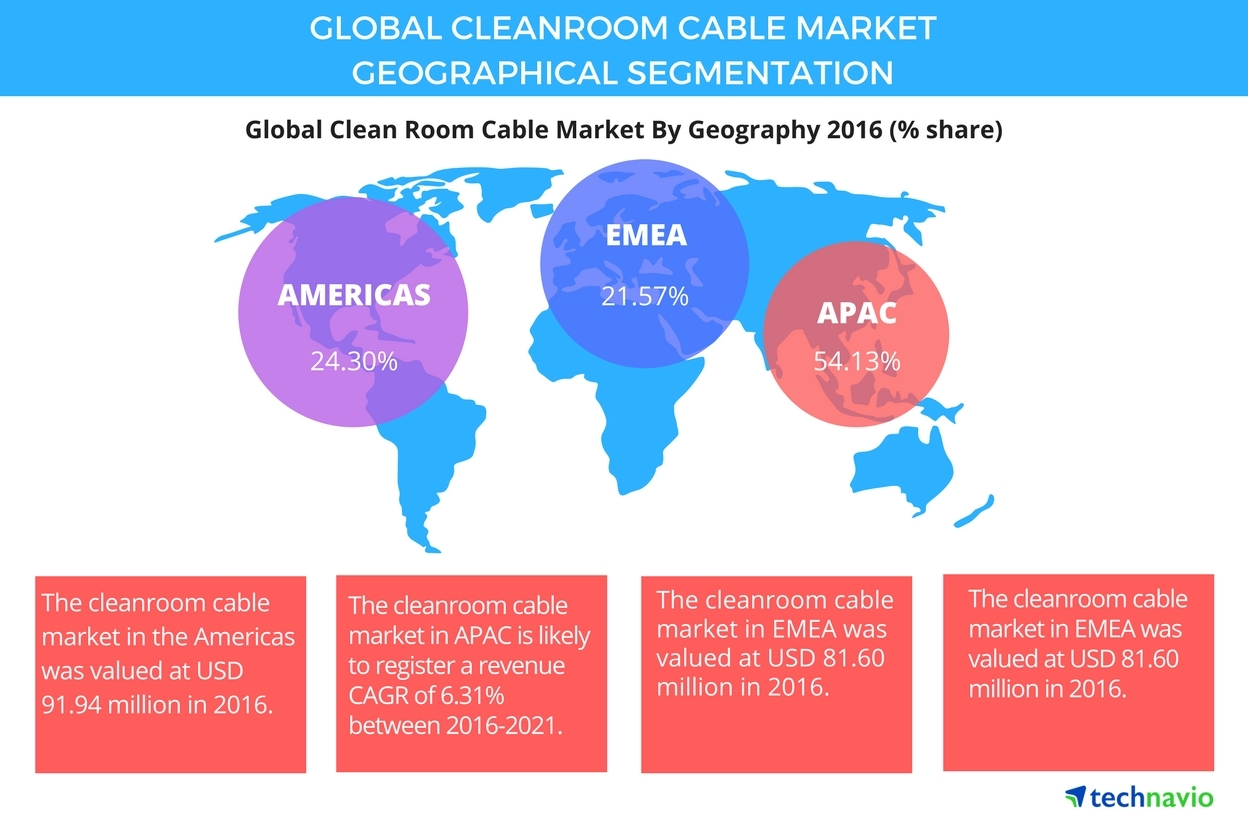 Technavio has published a new report on the global cleanroom cable market from 2017-2021. (Graphic: Business Wire)