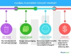 Technavio has published a new report on the global flavored yogurt market from 2017-2021. (Graphic: Business Wire)