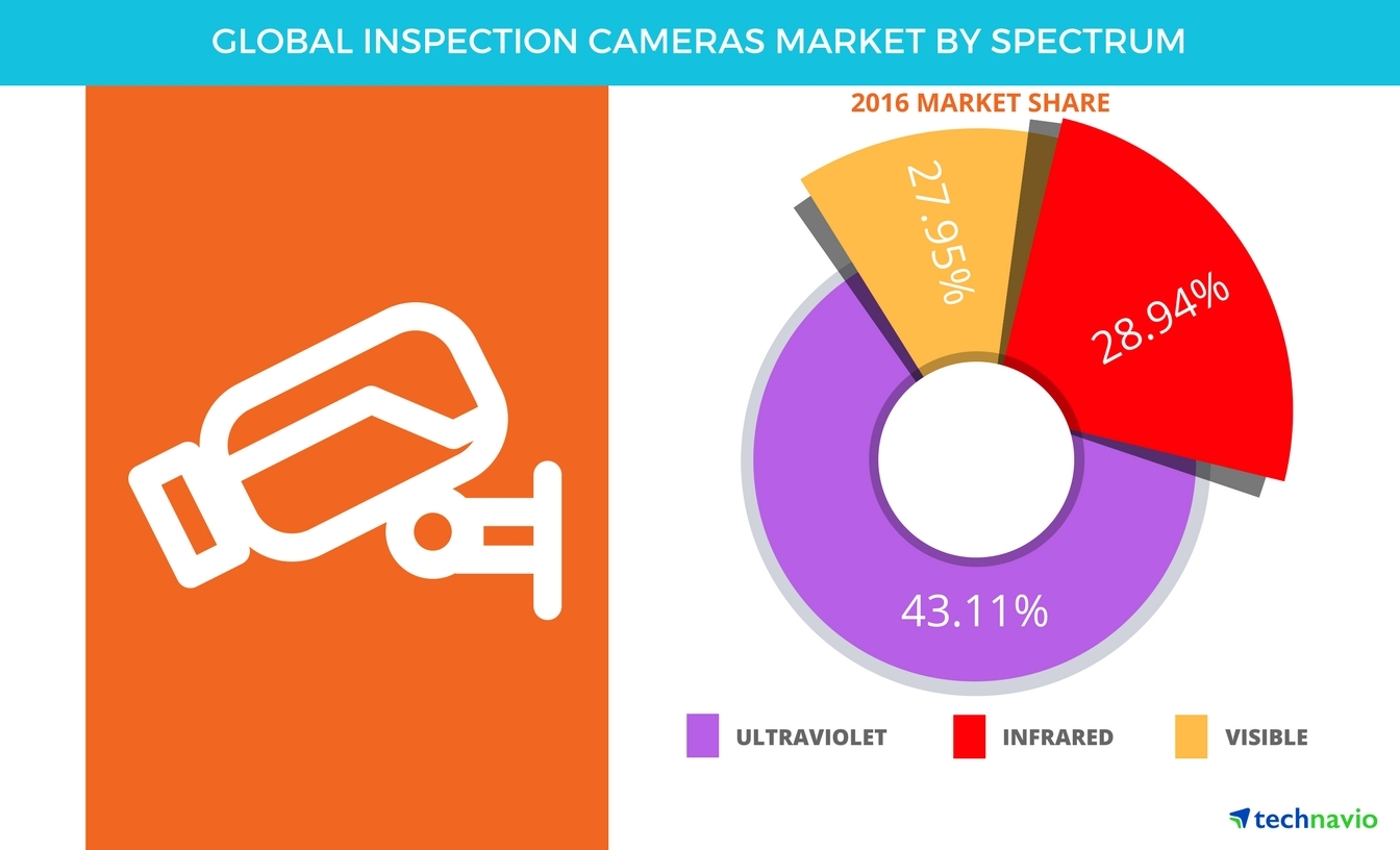 Technavio has published a new report on the global inspection cameras market from 2017-2021. (Graphic: Business Wire)