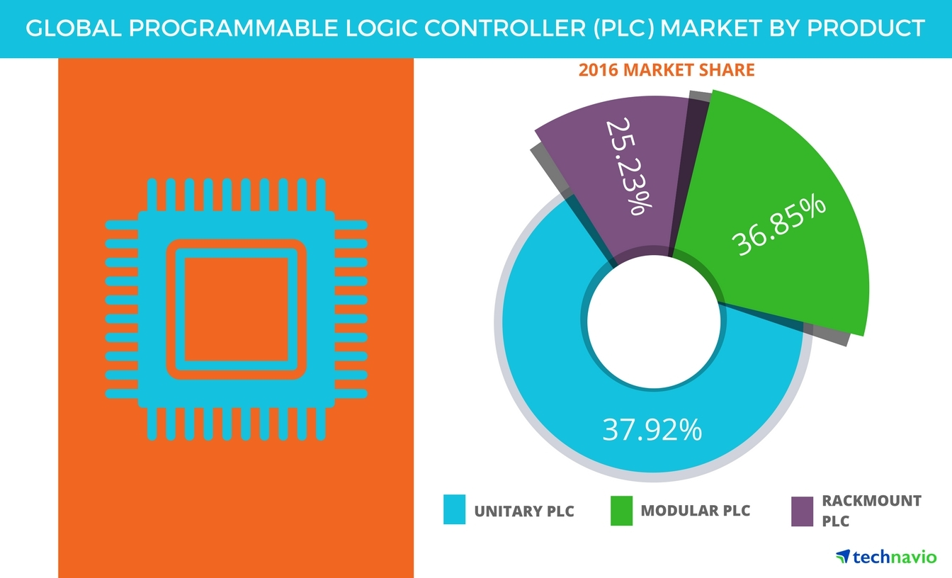 Global Programmable Logic Controller Market Projected To Be Worth Diagram Plc Full Size