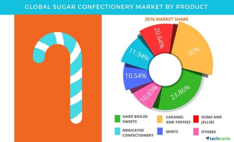 Technavio has published a new report on the global sugar confectionery market from 2017-2021. (Graphic: Business Wire)