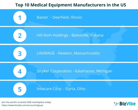 BizVibe Announces Their List of the Top 10 Medical Equipment Manufacturers in the US (Graphic: Business Wire)