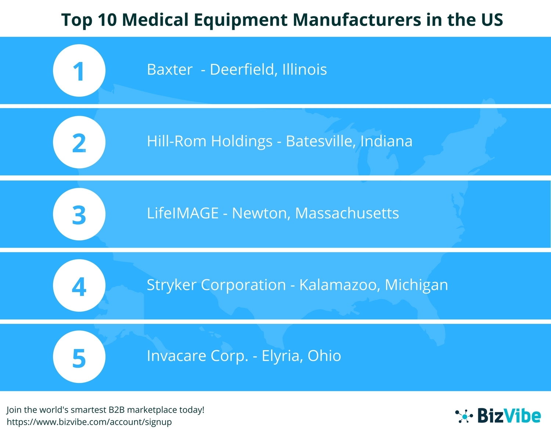 bizvibe announces their list of the top 10 medical equipment