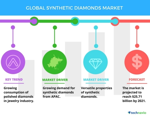 Technavio has published a new report on the global synthetic diamond market from 2017-2021. (Graphic: Business Wire)