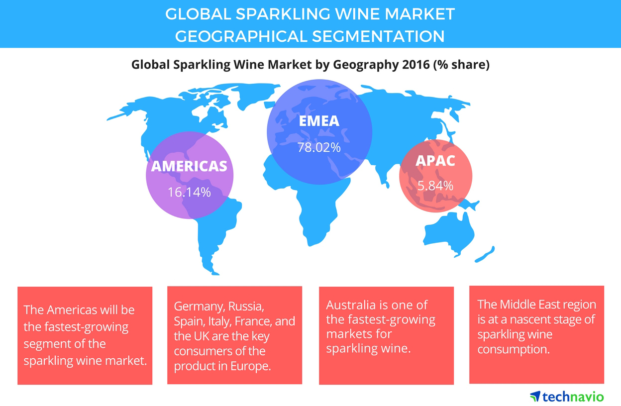 Global Sparkling Wine Market Size Projections Drivers Trends Uk Electrical Wire Eu Australia Vendors And Analysis Through 2021 By Technavio Business