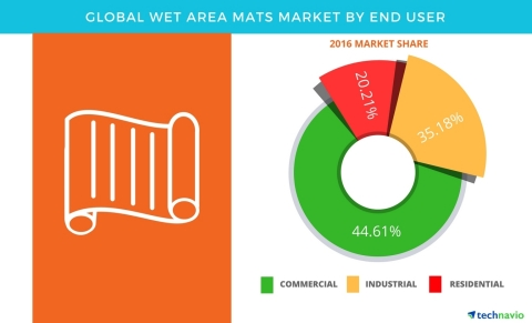 Technavio has published a new report on the global wet area mats market from 2017-2021. (Graphic: Business Wire)