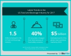 BizVibe Highlights the Latest Trends Shaping the US Food and Beverage Industry for 2017 (Graphic: Business Wire)