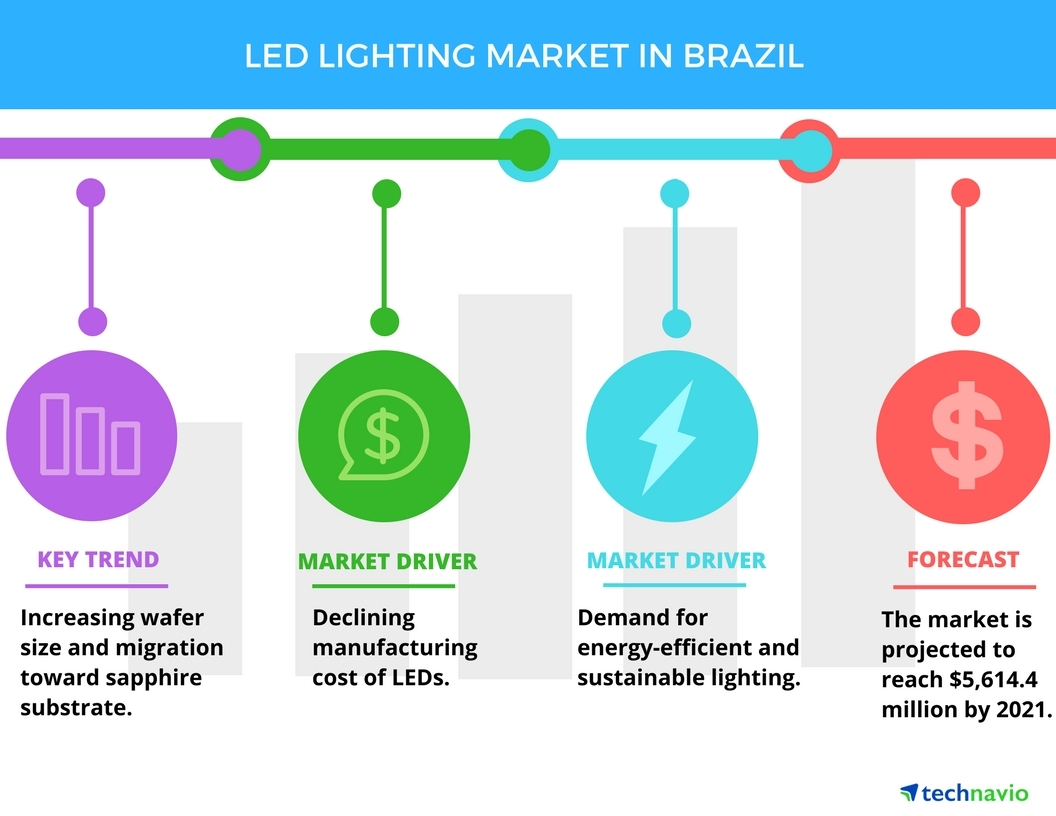 Technavio has published a new report on the LED lighting market in Brazil from 2017-2021. (Graphic: Business Wire)