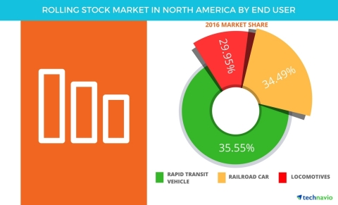 Technavio has published a new report on the rolling stock market in North America from 2017-2021. (Graphic: Business Wire)