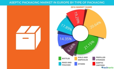 Technavio has published a new report on the aseptic packaging market in Europe from 2017-2021. (Graphic: Business Wire)