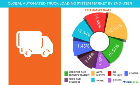 Technavio has published a new report on the global automated truck loading system market from 2017-2021. (Graphic: Business Wire)