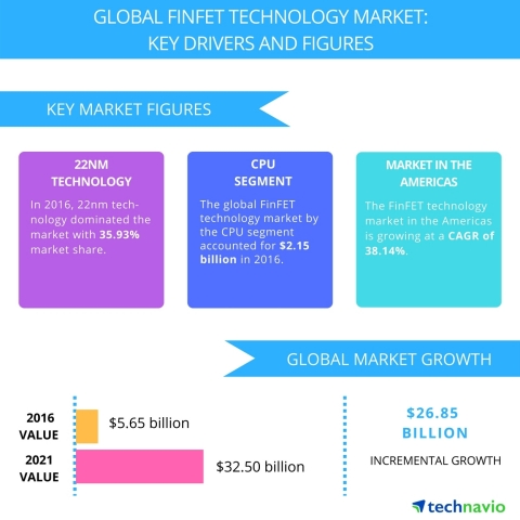 Technavio has published a new report on the global FinFET technology market from 2017-2021. (Graphic ...