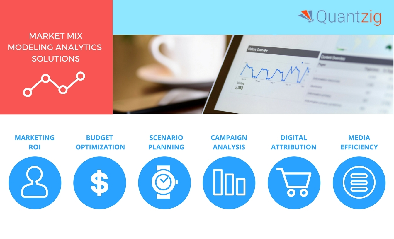 Quantzig's market mix modeling solutions optimize marketing campaigns and improve ROI. (Graphic: Business Wire)