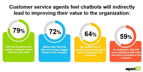 Aspect's Agent Experience Index found that customer service agents feel chatbots will improve their value to the organization. (Graphic: Business Wire)