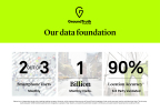GroundTruth, formerly xAd, reaches 2 out of 3 smartphone users monthly, has 1 billion monthly visits, and has 90% location accuracy that is 3rd party validated | www.groundtruth.com