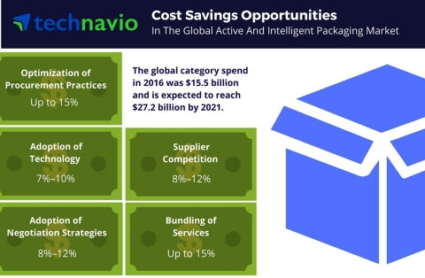 Technavio has published a new report on the global active and intelligent packaging market from 2017-2021. (Graphic: Business Wire)