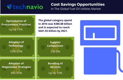 Technavio has published a new report on the global fuel oil utilities market from 2017-2021. (Graphic: Business Wire)