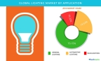 Technavio has published a new report on the global lighting market from 2017-2021. (Graphic: Business Wire)