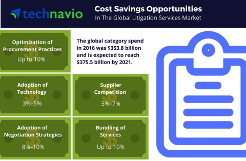 Technavio has published a new report on the global litigation services market from 2017-2021. (Graphic: Business Wire)