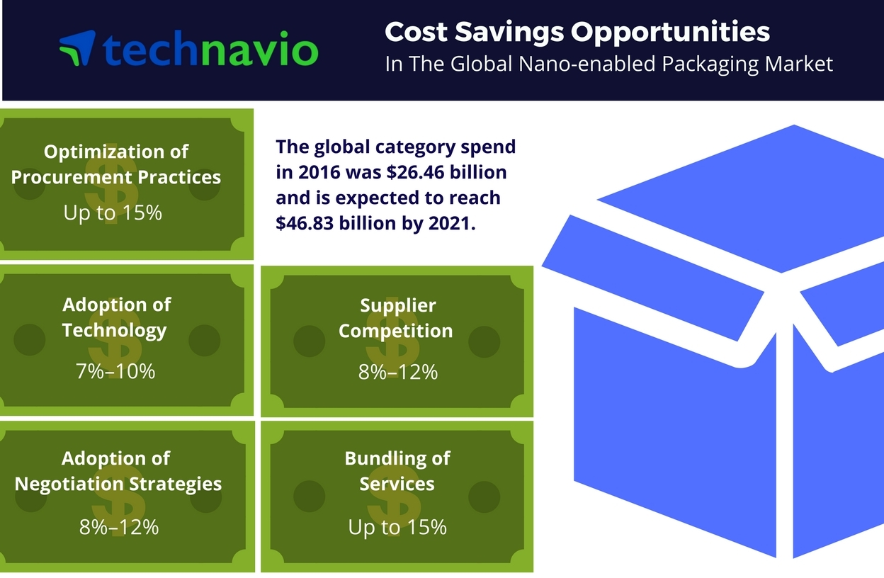 Technavio has published a new report on the global nano-enabled packaging market from 2017-2021. (Graphic: Business Wire)