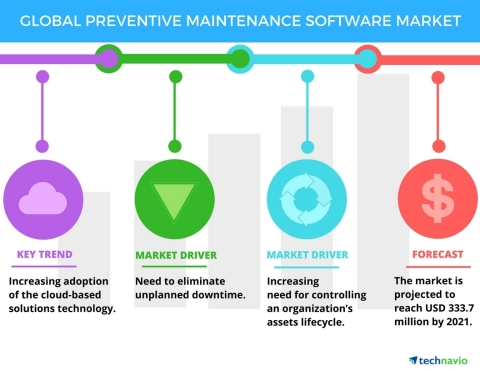 Technavio has published a new report on the global preventive maintenance software market from 2017- ...