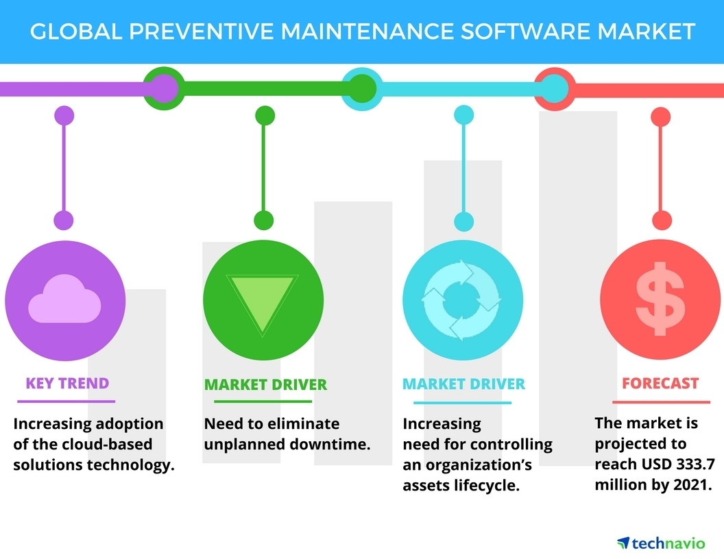 Technavio has published a new report on the global preventive maintenance software market from 2017-2021. (Graphic: Business Wire)