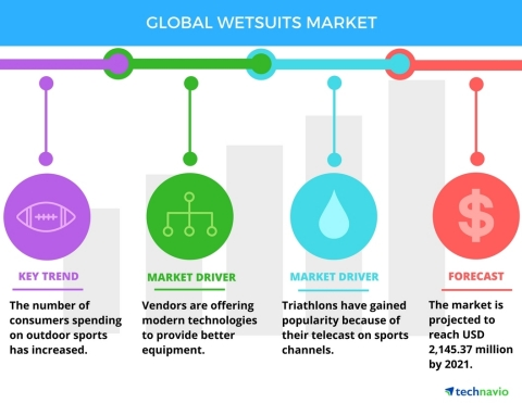 Technavio has published a new report on the global wetsuits market from 2017-2021. (Graphic: Busines ...