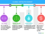 Technavio has published a new report on the global wetsuits market from 2017-2021. (Graphic: Business Wire)