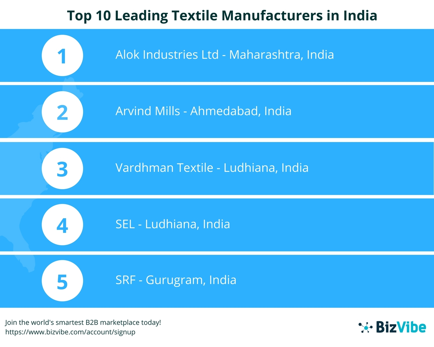 BizVibe Announces Their List of Top 10 Leading Textile Manufacturers